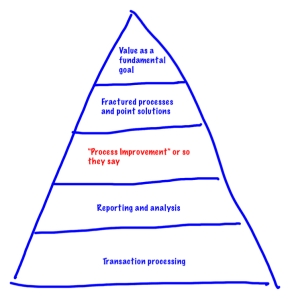 Value Hierarchy
